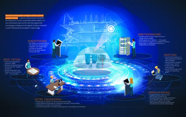 Digitalisierung auf höchstem Niveau: Zentrales Datenmodell in Aucotecs Plattform Engineering Base bildet den digitalen Zwilling über den gesamten Lebenszyklus einer Anlage ab