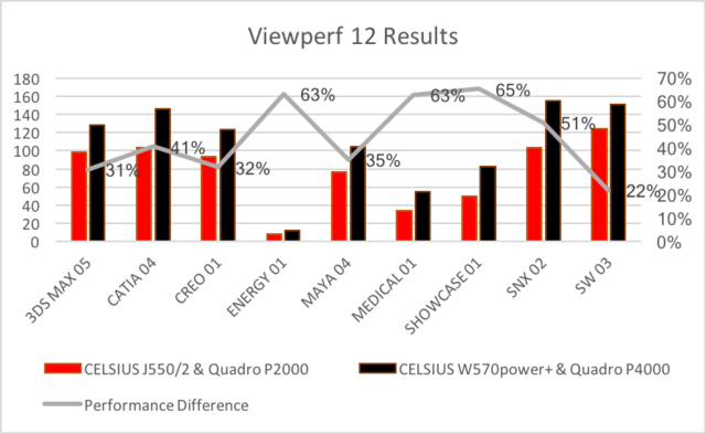 Viewperf 12 Results