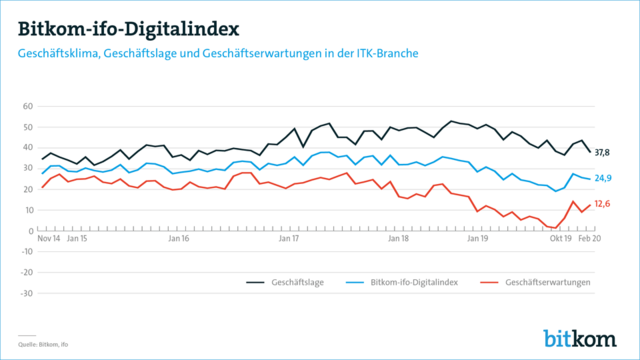 Bitkom-ifo-Digitalindex