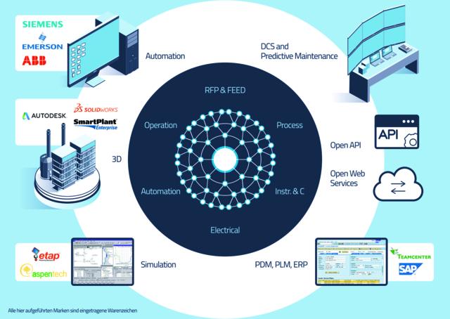 Das universelle Modell in EB ist die Basis für alle Kerndisziplinen des Anlagen-Engineerings und die Kommunikation mit ergänzenden Systemen (Quelle:  AUCOTEC AG)