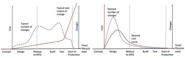 cimdata-cost-curves