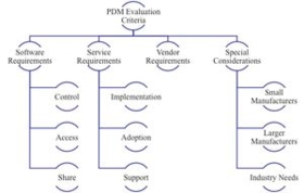 PDM-buyers-guide-framework